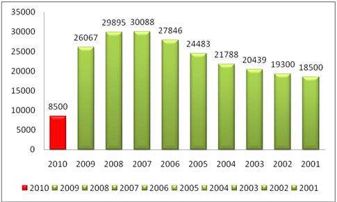 Dublin-Airport-Traffic-Figures